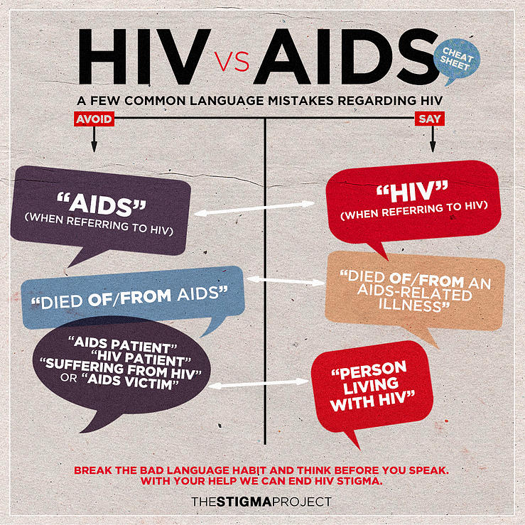 HIVvsAIDS
