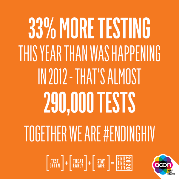 33% more testing this year than was happening in 2012 - that's almost 290,000 tests
